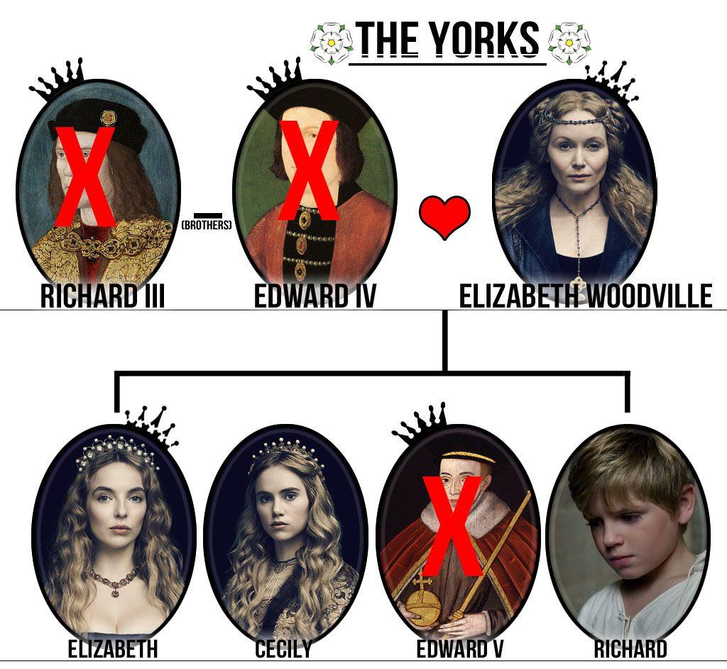the white princess the yorks