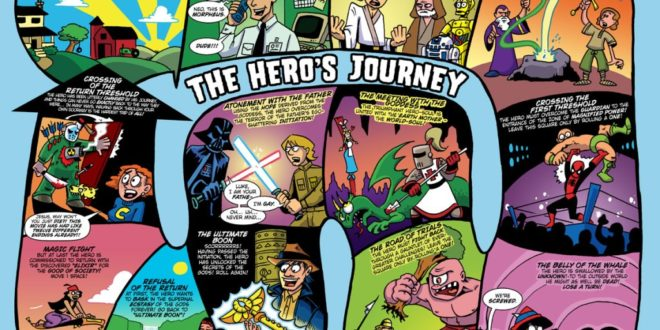 The Hero's Journey described in comic panels.