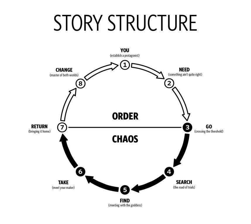 Dan Harmon's Story Circle. The Top Half represents Order, the bottom: chaos.